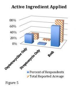 Figure 2 Bac Survey