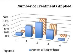 Figure 3 Bac Survey