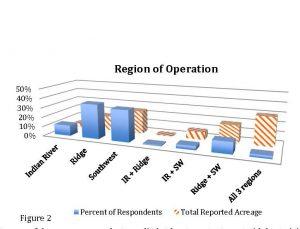 Figure 5 Bac Survey