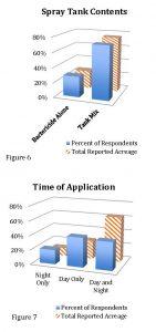 Figure 6 7 Bac Survey