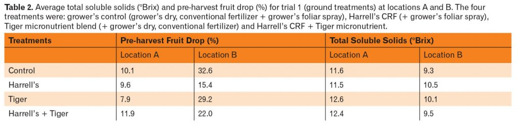 nutrition trials