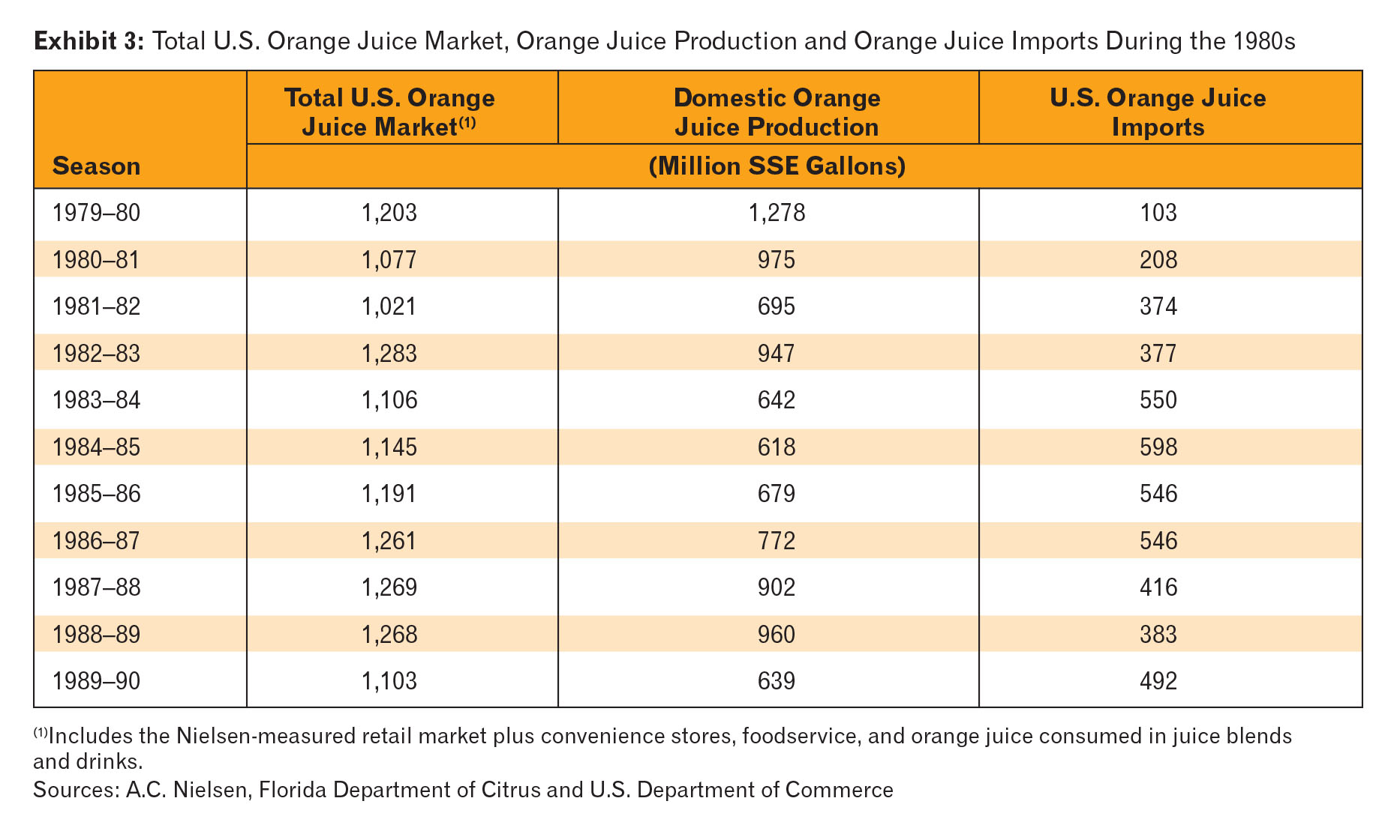 What Is Happening to the Orange Juice Market?