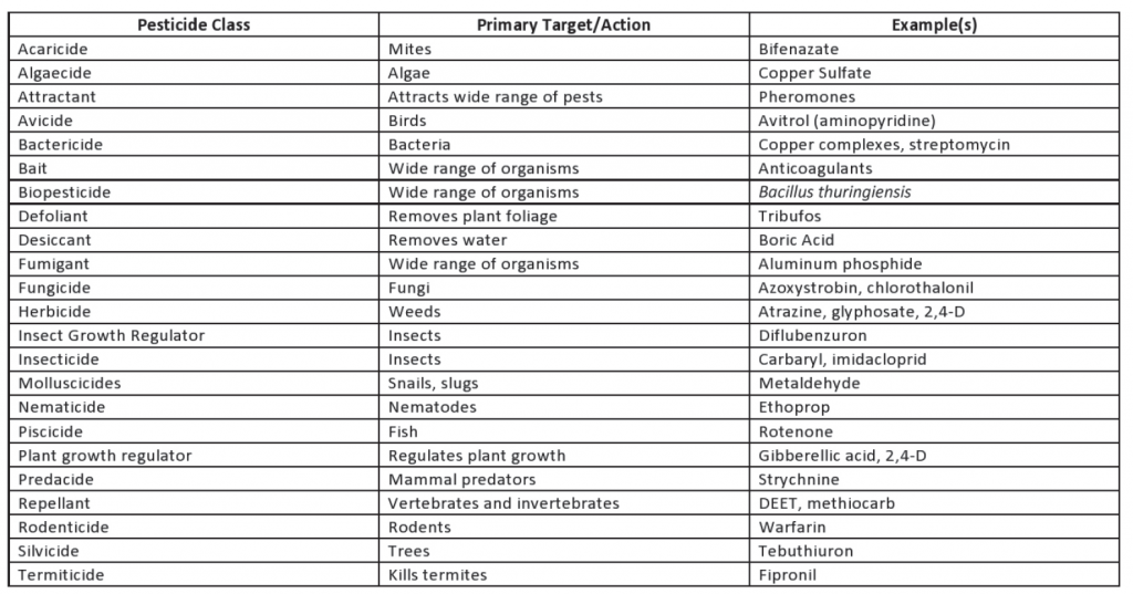Table 1: Pesticides classified by target pests.